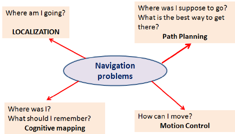 Robot Navigation Problems